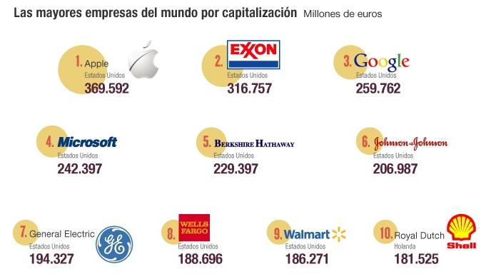 Las-diez-empresas-más-importantes-del-mundo